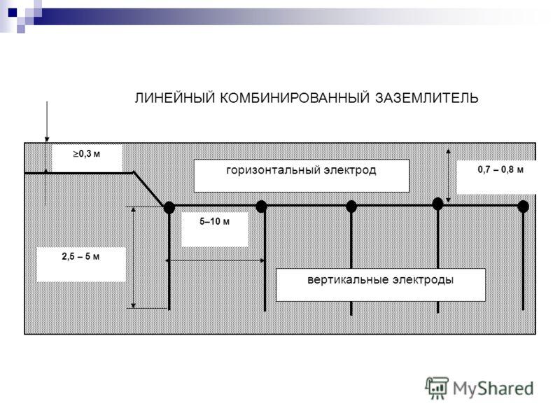 вертикальные электроды горизонтальный электрод 0,3 м 0,7 – 0,8 м 2,5 – 5 м 5–10 м ЛИНЕЙНЫЙ КОМБИНИРОВАННЫЙ ЗАЗЕМЛИТЕЛЬ