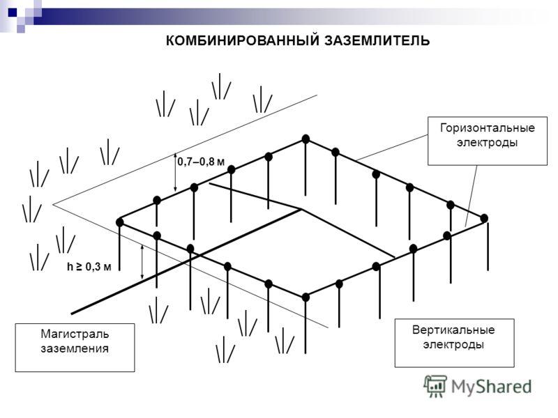 0,7–0,8 м h 0,3 м КОМБИНИРОВАННЫЙ ЗАЗЕМЛИТЕЛЬ Горизонтальные электроды Магистраль заземления Вертикальные электроды