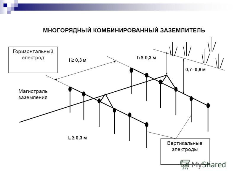 Горизонтальный электрод 0,7–0,8 м h 0,3 м l 0,3 м L 0,3 м Магистраль заземления МНОГОРЯДНЫЙ КОМБИНИРОВАННЫЙ ЗАЗЕМЛИТЕЛЬ