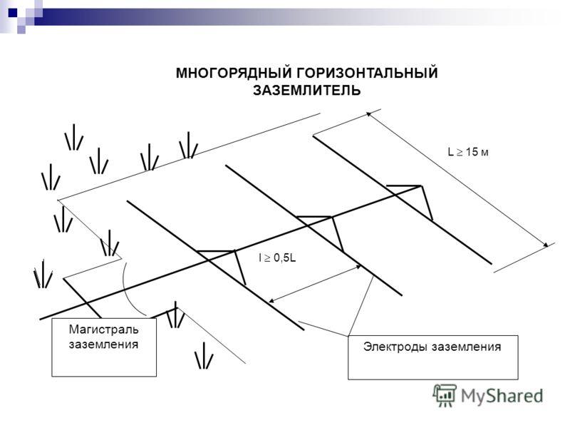 Магистраль заземления Электроды заземления l 0,5L L 15 м МНОГОРЯДНЫЙ ГОРИЗОНТАЛЬНЫЙ ЗАЗЕМЛИТЕЛЬ