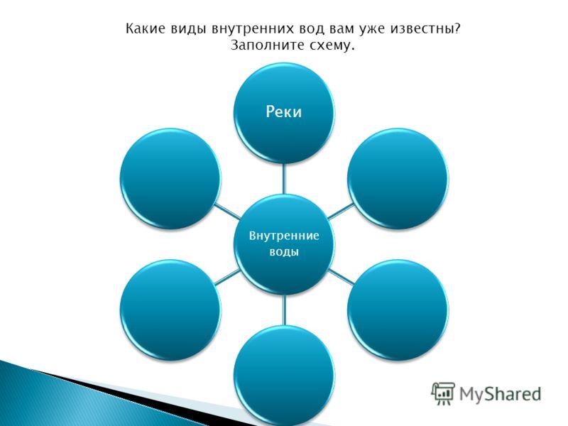 Внутренние воды Реки Какие виды внутренних вод вам уже известны? Заполните схему.
