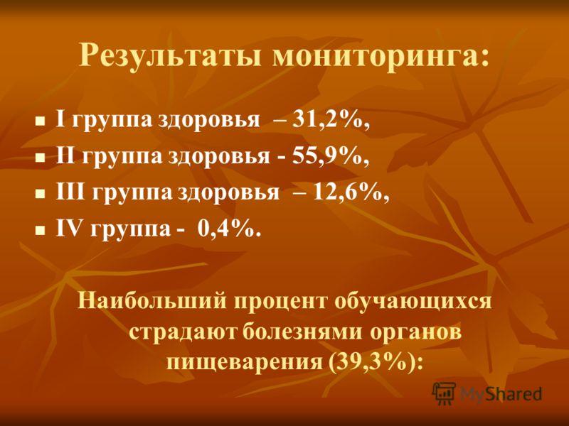 Результаты мониторинга: I группа здоровья – 31,2%, II группа здоровья - 55,9%, III группа здоровья – 12,6%, IV группа - 0,4%. Наибольший процент обучающихся страдают болезнями органов пищеварения (39,3%):