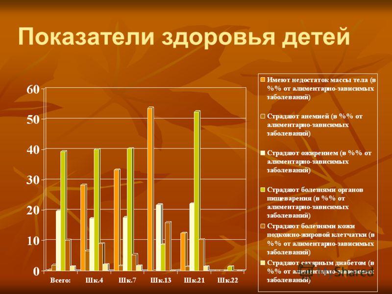 Показатели здоровья детей