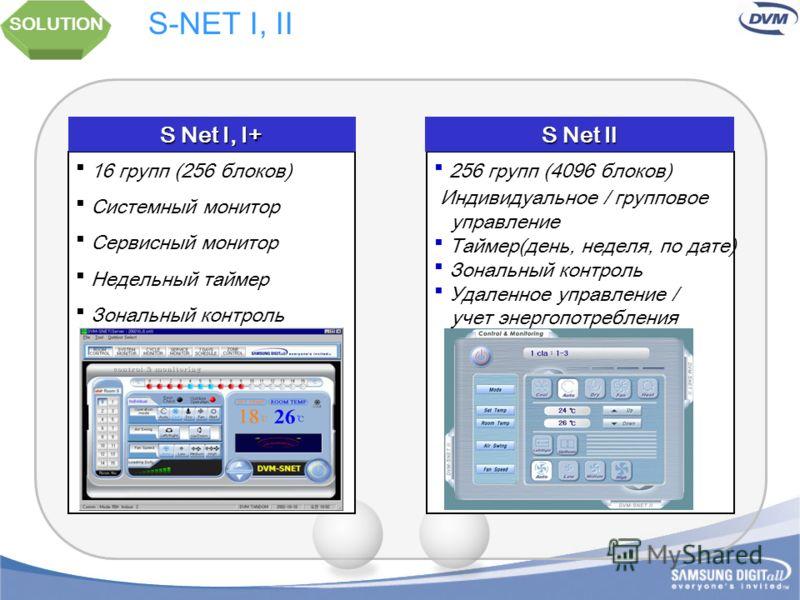 SOLUTION Система управления ИК пульт Центральный пульт Вкл/Выкл Таймер Учет электро- потребления Проводной пульт Центральный пульт S-Net & BMS