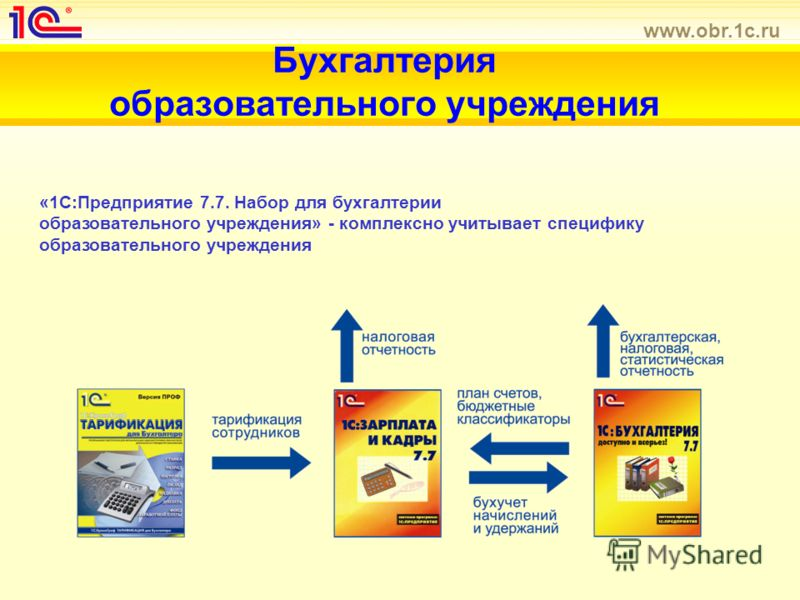 www.obr.1c.ru Бухгалтерия образовательного учреждения «1С:Предприятие 7.7. Набор для бухгалтерии образовательного учреждения» - комплексно учитывает специфику образовательного учреждения