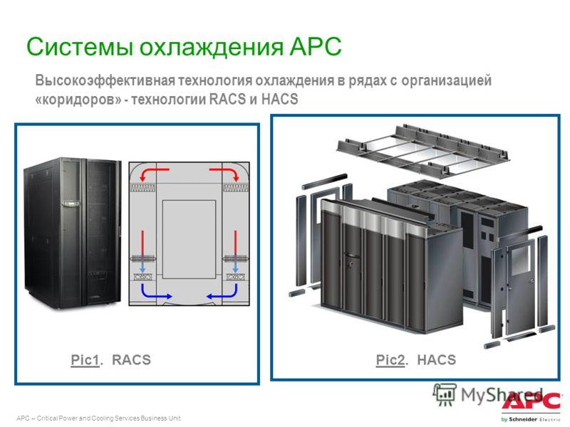 APC – Critical Power and Cooling Services Business Unit Системы охлаждения APC Высокоэффективная технология охлаждения в рядах с организацией «коридоров» - технологии RACS и HACS Pic1. RACSPic2. HACS