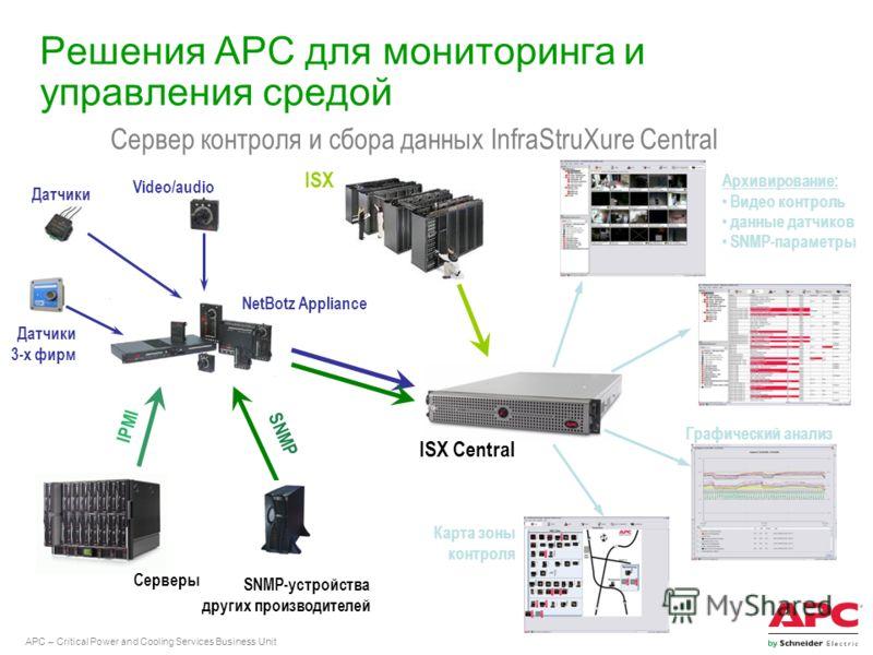 APC – Critical Power and Cooling Services Business Unit Решения АРС для мониторинга и управления средой Сервер контроля и сбора данных InfraStruXure Central NetBotz Appliance ISX Серверы IPMI Video/audio Датчики 3-х фирм SNMP-устройства других произв