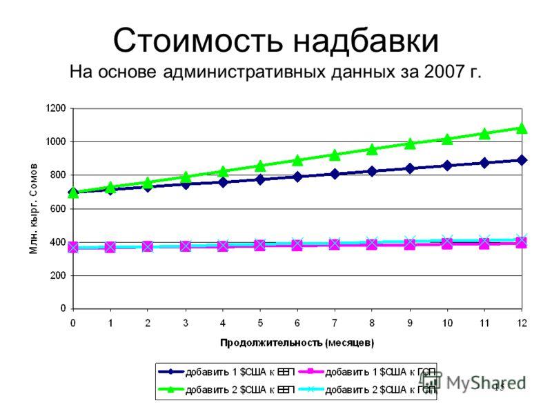 15 Стоимость надбавки На основе административных данных за 2007 г.