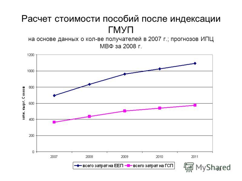 18 Расчет стоимости пособий после индексации ГМУП на основе данных о кол-ве получателей в 2007 г.; прогнозов ИПЦ МВФ за 2008 г.