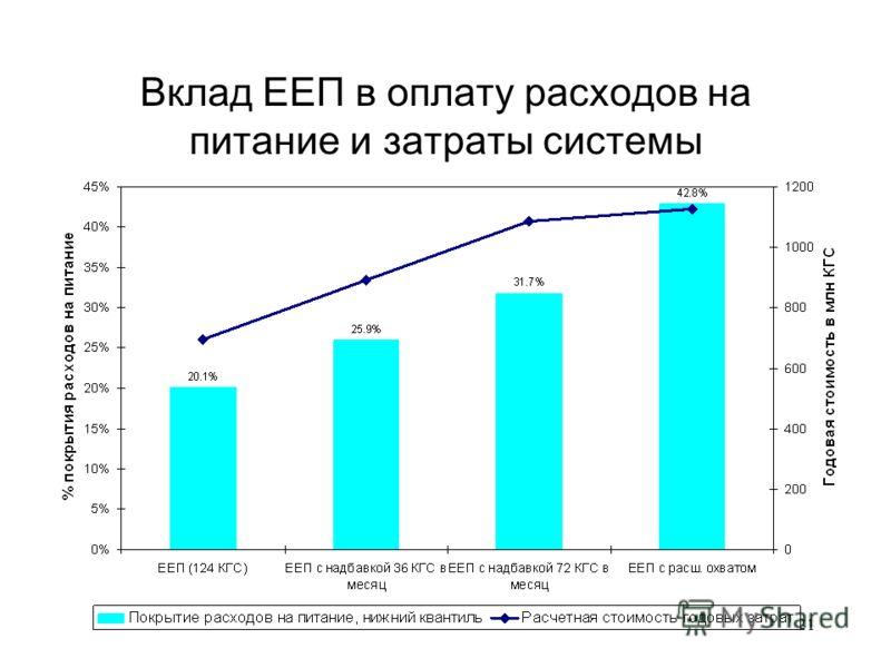 21 Вклад ЕЕП в оплату расходов на питание и затраты системы