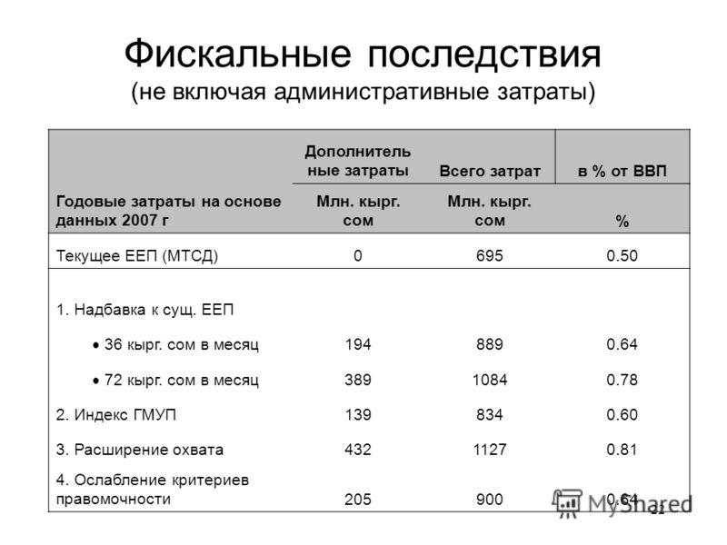 22 Фискальные последствия (не включая административные затраты) Дополнитель ные затратыВсего затратв % от ВВП Годовые затраты на основе данных 2007 г Млн. кырг. сом % Текущее ЕЕП (МТСД)06950.50 1. Надбавка к сущ. ЕЕП 36 кырг. сом в месяц 1948890.64 7