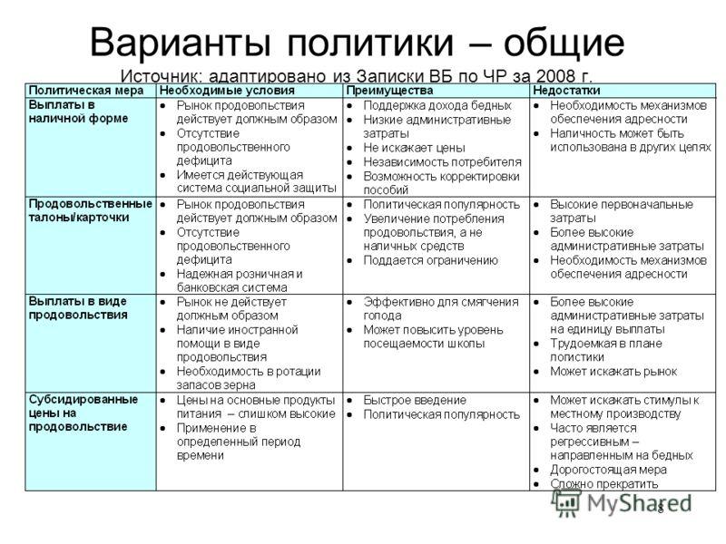8 Варианты политики – общие Источник: адаптировано из Записки ВБ по ЧР за 2008 г.