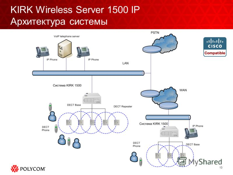 13 KIRK Wireless Server 1500 IP Архитектура системы