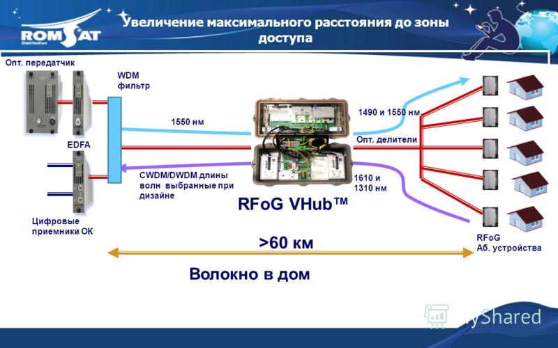 >60 км RFoG Аб. устройства Опт. делители Опт. передатчик EDFA Цифровые приемники ОК WDM фильтр 1550 нм 1610 и 1310 нм 1490 и 1550 нм CWDM/DWDM длины волн выбранные при дизайне RFoG VHub Увеличение максимального расстояния до зоны доступа Волокно в до