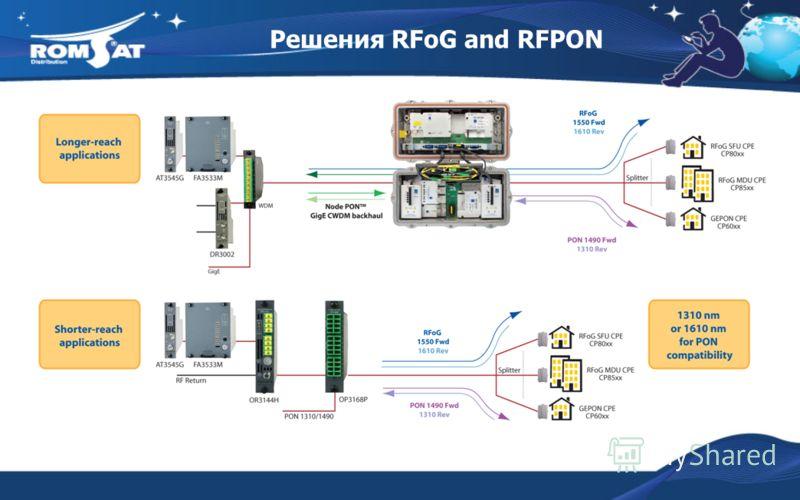 Решения RFoG and RFPON