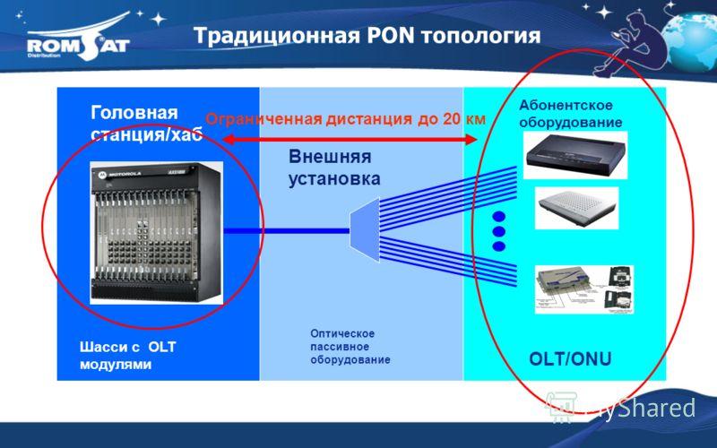 Традиционная PON топология Оптическое пассивное оборудование OLT/ONU Внешняя установка Шасси с OLT модулями Головная станция/хаб Абонентское оборудование Ограниченная дистанция до 20 км