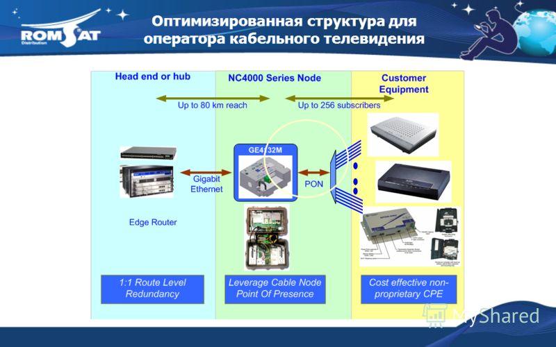 Оптимизированная структура для оператора кабельного телевидения