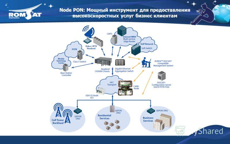 Node PON: Мощный инструмент для предоставления высокоскоростных услуг бизнес клиентам