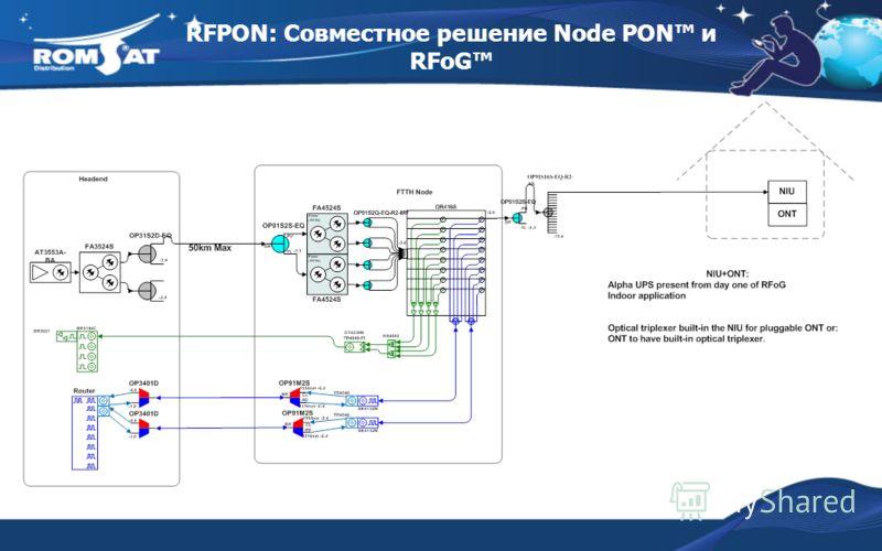 RFPON: Совместное решение Node PON и RFoG