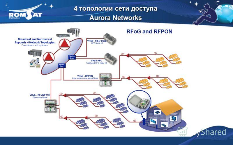 4 топологии сети доступа Aurora Networks