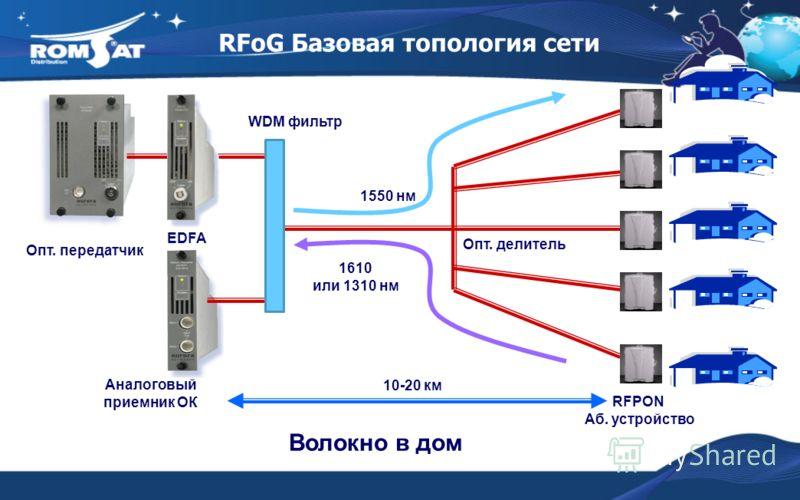 RFoG Базовая топология сети Волокно в дом Опт. передатчик EDFA Аналоговый приемник ОК RFPON Аб. устройство Опт. делитель WDM фильтр 1550 нм 1610 или 1310 нм 10-20 км