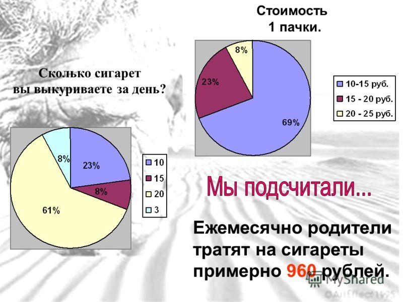 Сколько сигарет вы выкуриваете за день? Стоимость 1 пачки. Ежемесячно родители тратят на сигареты примерно 960 рублей.
