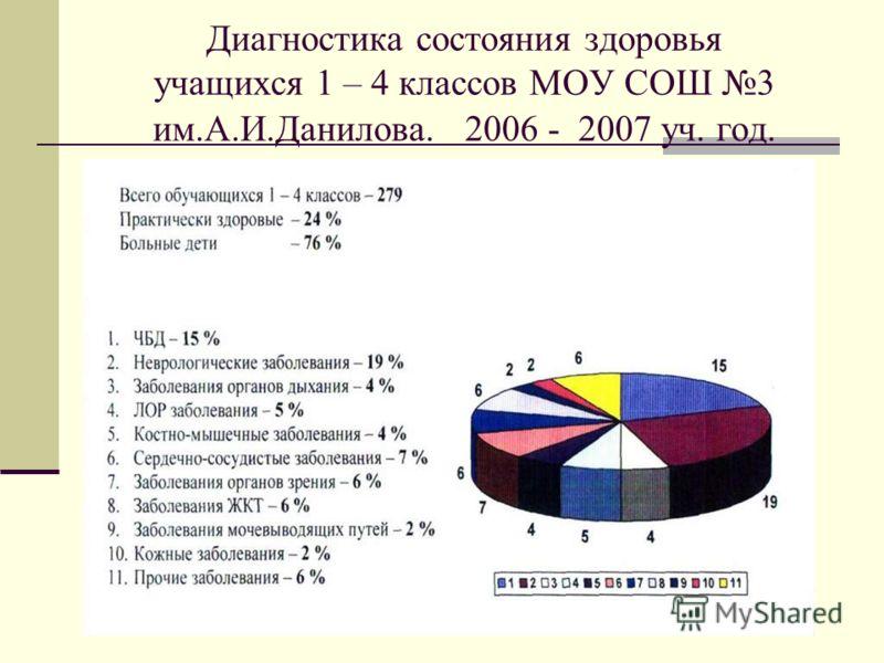 Диагностика состояния здоровья учащихся 1 – 4 классов МОУ СОШ 3 им.А.И.Данилова. 2006 - 2007 уч. год.