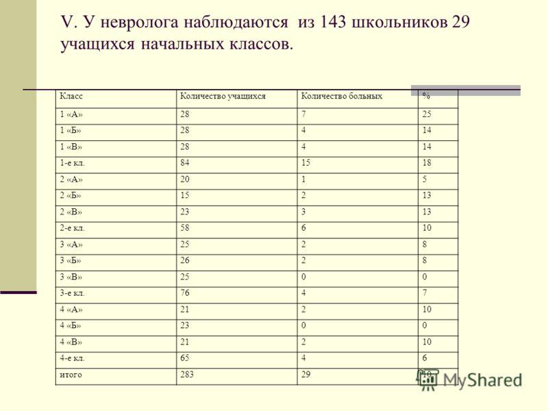 V. У невролога наблюдаются из 143 школьников 29 учащихся начальных классов. КлассКоличество учащихсяКоличество больных% 1 «А»28725 1 «Б»28414 1 «В»28414 1-е кл.841518 2 «А»2015 2 «Б»15213 2 «В»23313 2-е кл.58610 3 «А»2528 3 «Б»2628 3 «В»2500 3-е кл.7