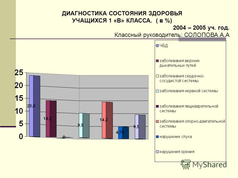 ДИАГНОСТИКА СОСТОЯНИЯ ЗДОРОВЬЯ УЧАЩИХСЯ 1 «В» КЛАССА. ( в %) 2004 – 2005 уч. год. Классный руководитель: СОЛОПОВА А.А