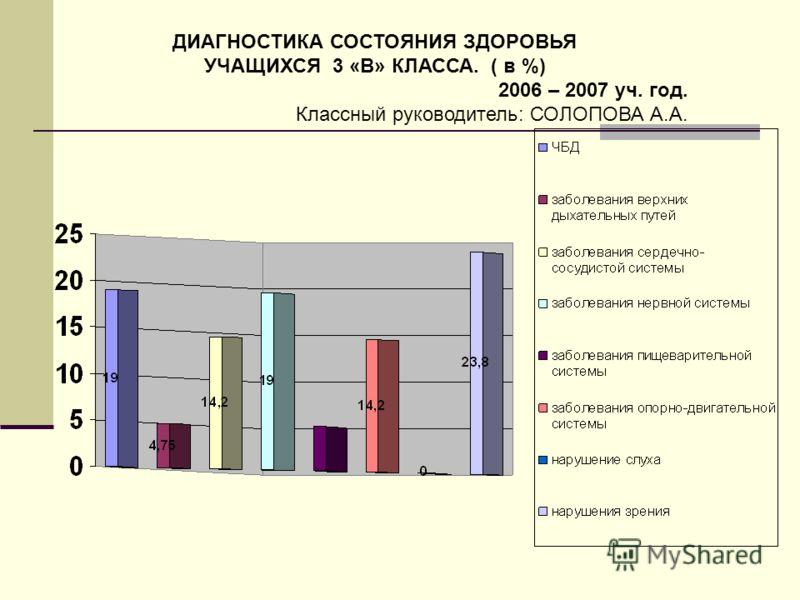 ДИАГНОСТИКА СОСТОЯНИЯ ЗДОРОВЬЯ УЧАЩИХСЯ 3 «В» КЛАССА. ( в %) 2006 – 2007 уч. год. Классный руководитель: СОЛОПОВА А.А.