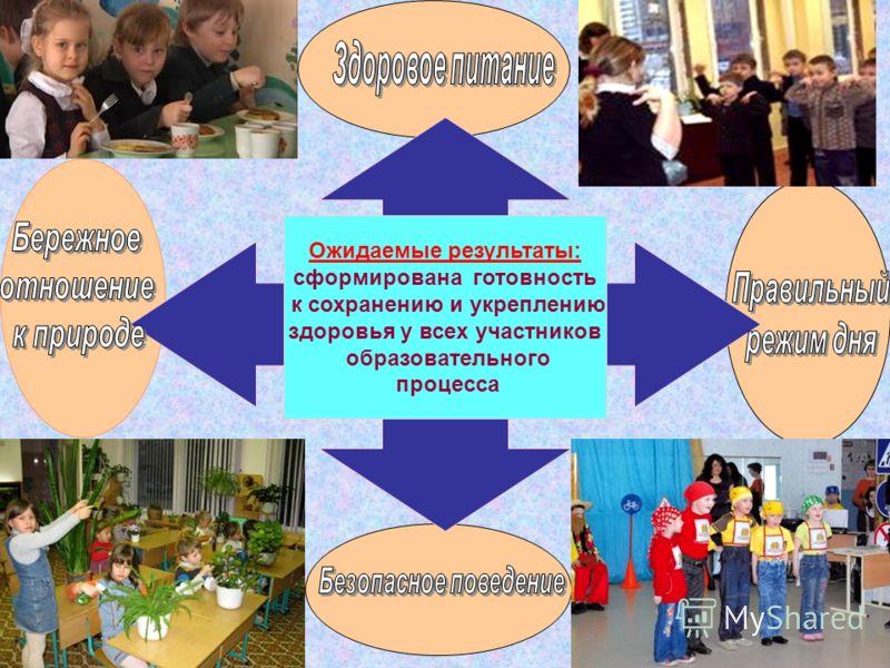 Ожидаемые результаты: сформирована готовность к сохранению и укреплению здоровья у всех участников образовательного процесса