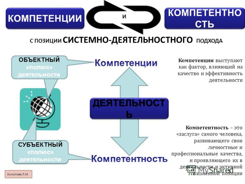 3 КОМПЕТЕНЦИИ КОМПЕТЕНТНО СТЬ И С ПОЗИЦИИ СИСТЕМНО-ДЕЯТЕЛЬНОСТНОГО ПОДХОДА Объектный «полюс» деятельности ОБЪЕКТНЫЙ «полюс» деятельности Субъектный «полюс» деятельности СУБЪЕКТНЫЙ «полюс» деятельности Компетентность – это «заслуга» самого человека, р