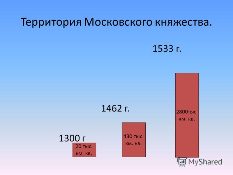 Территория Московского княжества. 1533 г. 1462 г. 1300 г 20 тыс. км. кв. 430 тыс. км. кв. 2800тыс. км. кв.