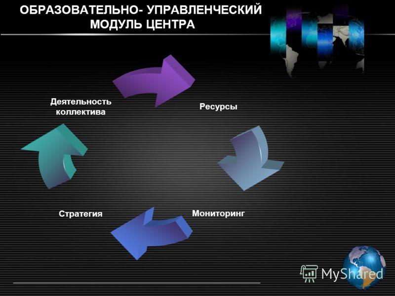 ОБРАЗОВАТЕЛЬНО- УПРАВЛЕНЧЕСКИЙ МОДУЛЬ ЦЕНТРА Ресурсы МониторингСтратегия Деятельность коллектива