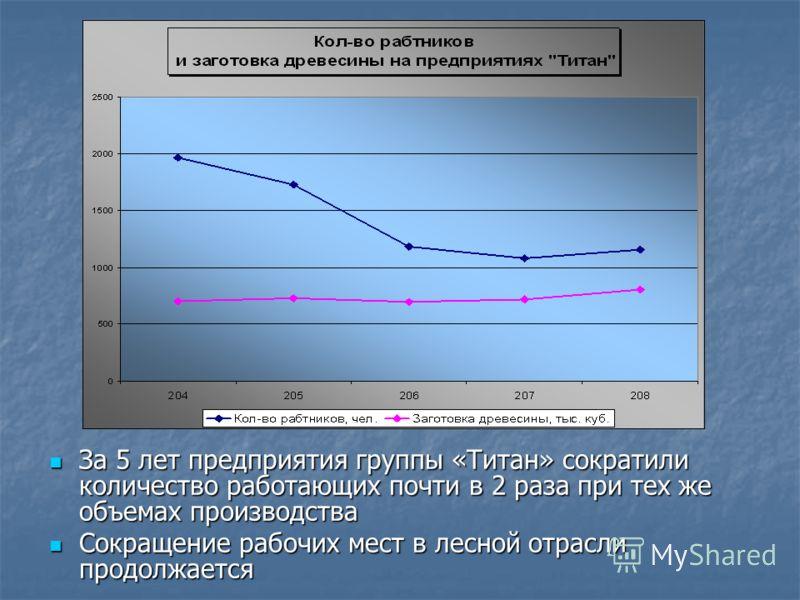 За 5 лет предприятия группы «Титан» сократили количество работающих почти в 2 раза при тех же объемах производства За 5 лет предприятия группы «Титан» сократили количество работающих почти в 2 раза при тех же объемах производства Сокращение рабочих м