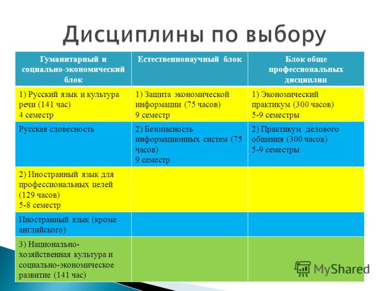 Гуманитарный и социально-экономический блок Естественнонаучный блокБлок обще профессиональных дисциплин 1) Русский язык и культура речи (141 час) 4 семестр 1) Защита экономической информации (75 часов) 9 семестр 1) Экономический практикум (300 часов)