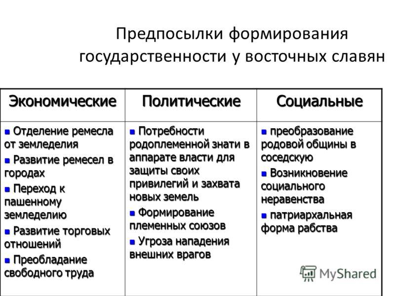 у восточных славян