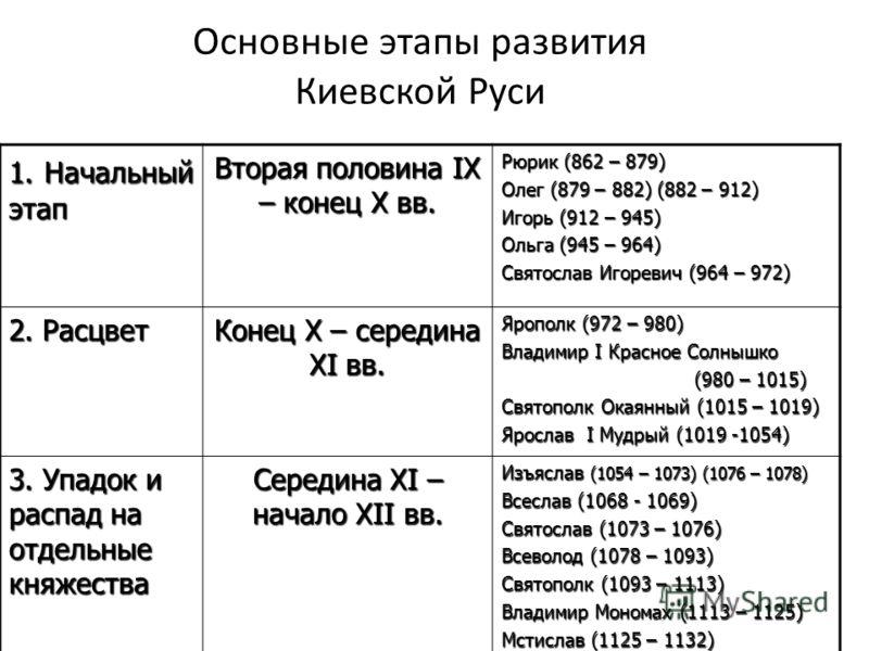 развития Киевской Руси 1.