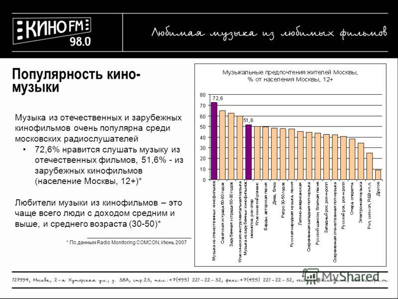 * По данным Radio Monitoring COMCON, Июнь 2007 Популярность кино- музыки Музыка из отечественных и зарубежных кинофильмов очень популярна среди московских радиослушателей 72,6% нравится слушать музыку из отечественных фильмов, 51,6% - из зарубежных к