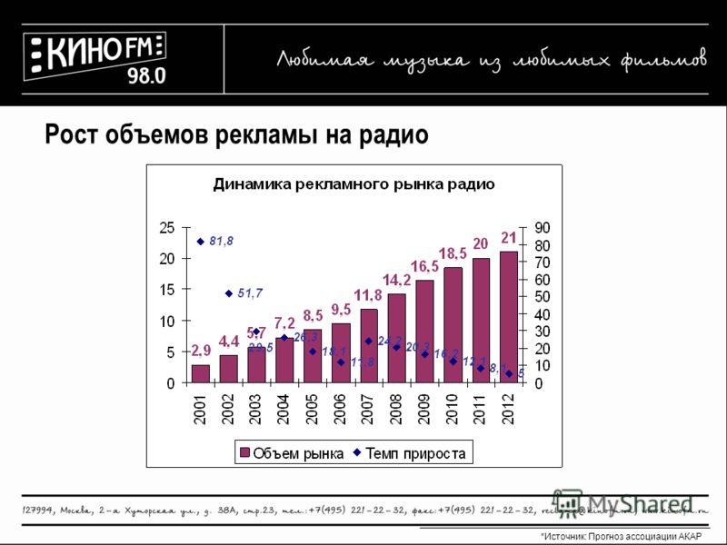 Рост объемов рекламы на радио *Источник: Прогноз ассоциации АКАР
