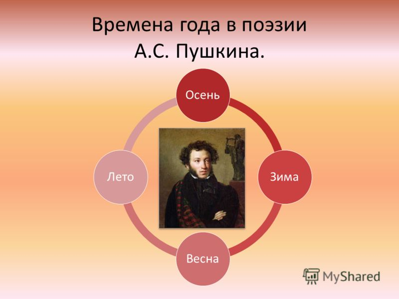 Времена года в поэзии А.С. Пушкина. ОсеньЗимаВеснаЛето