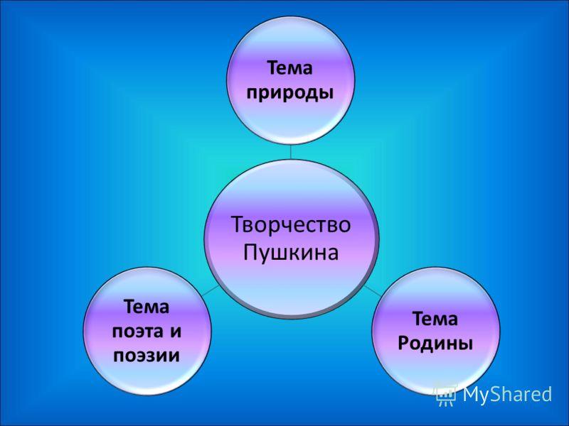 Творчество Пушкина Тема природы Тема Родины Тема поэта и поэзии