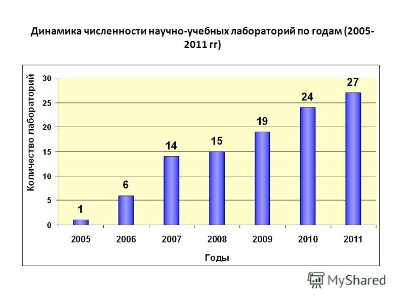 Динамика численности научно-учебных лабораторий по годам (2005- 2011 гг)