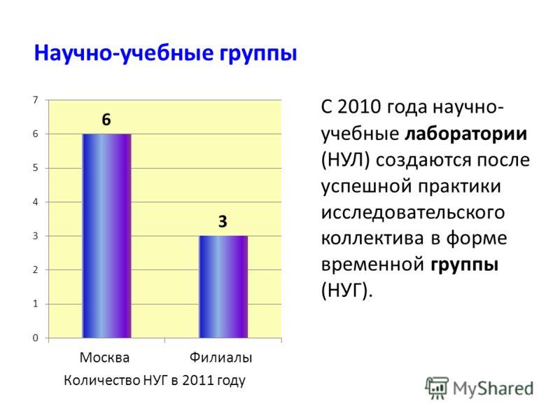 Научно-учебные группы С 2010 года научно- учебные лаборатории (НУЛ) создаются после успешной практики исследовательского коллектива в форме временной группы (НУГ). Количество НУГ в 2011 году