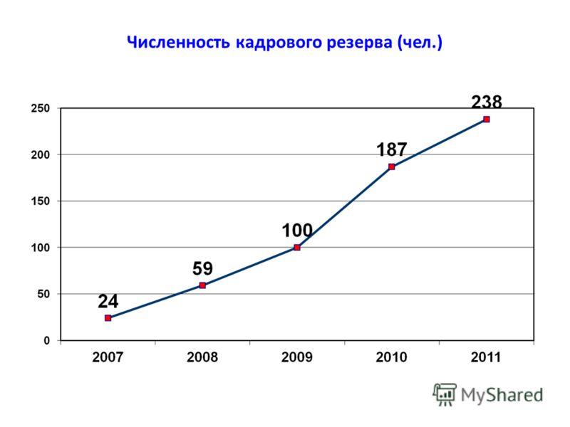 Численность кадрового резерва (чел.)