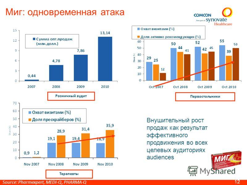Стратегия специализации: Бионорика 11 Источник : MEDI-Q, Pharma-Q 14 3
