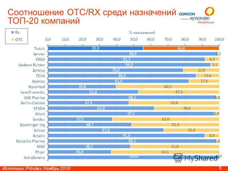 4 Источник: PrIndex, Ноябрь 2010 Соотношение OTC/RX в выписке врачей различных специальностей