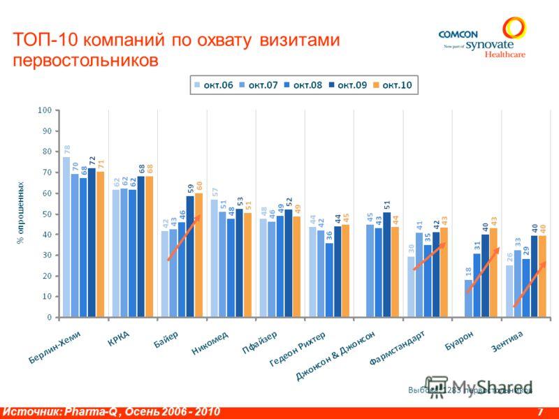 Врачи (6 специальностей) – количество вспомненных визитов по ТОП10 маркам 6 Источник: MEDI-Q, Ноябрь 2010