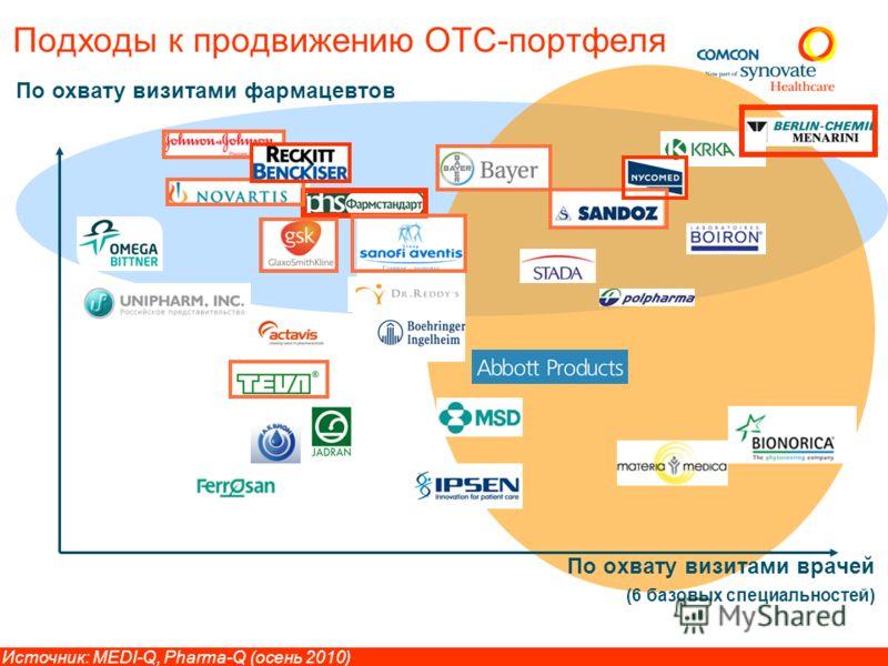 ТОП-10 компаний по охвату визитами первостольников 7 Источник: Pharma-Q, Осень 2006 - 2010 Выбока: 1283 первостольников
