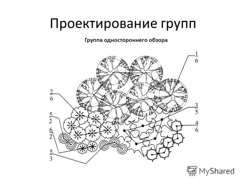 Проектирование групп Группа одностороннего обзора